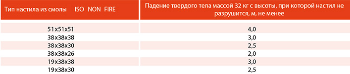 таблица нагрузок GFK